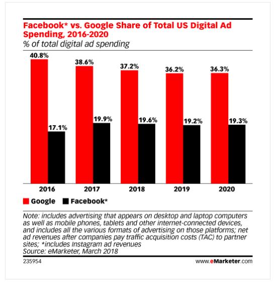 Facebook and Google Spending